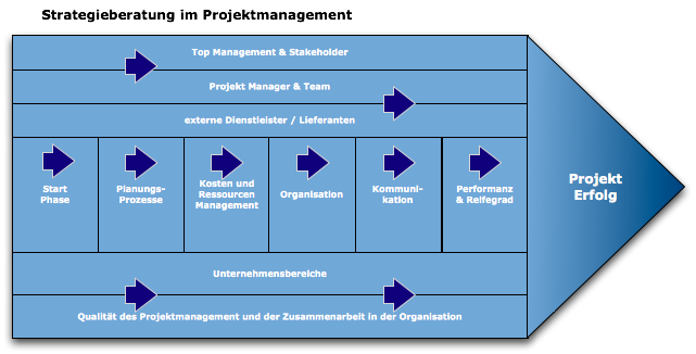 strategisches_projekt_consulting