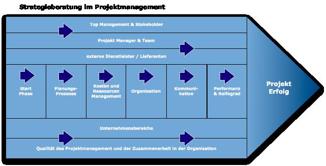 strategisches_projekt_consulting